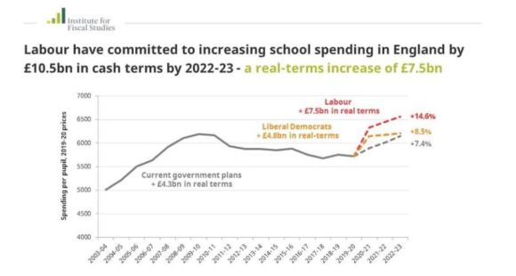 Institute for fiscal studies chart. Shows Labour have committed to increasing school spening in England by more than the lib dems or tories, offering a real-terms increase