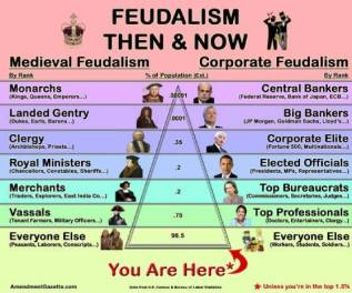 'Feudalism then and now meme