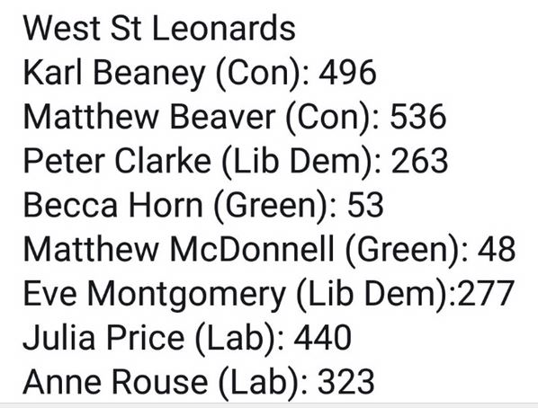 Polling Day in West St Leonards: the results: Julia comes 56 votes short of winning a council seat for Labour, May 2018